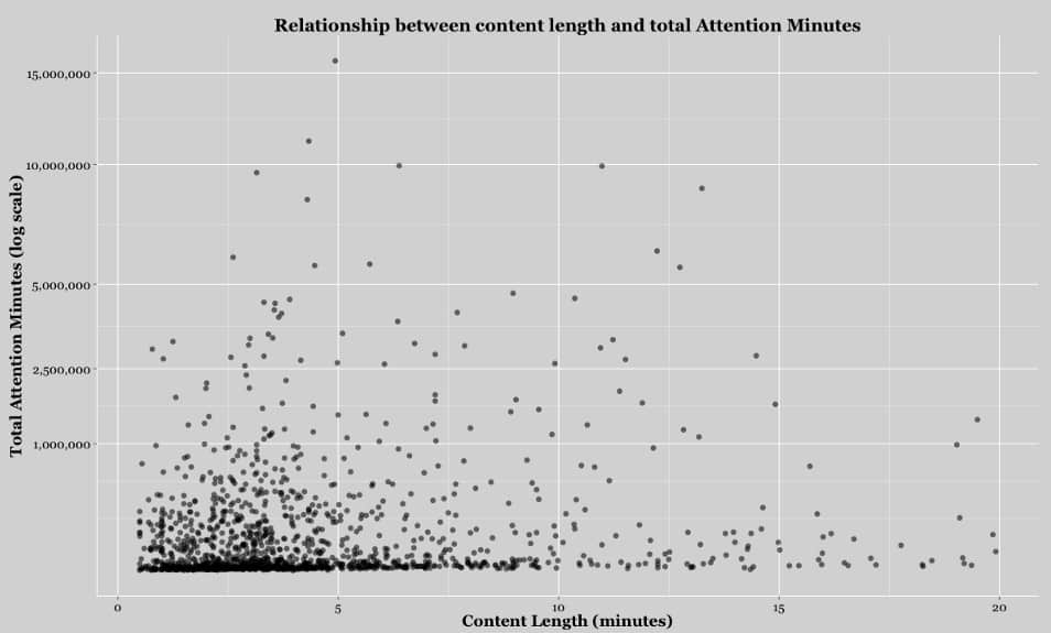 Upworthy length attention correlation